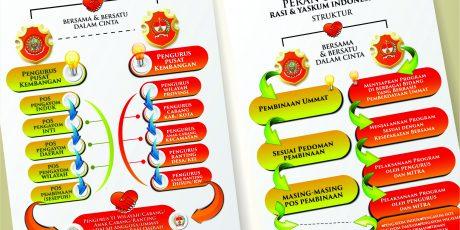 Selayang Pandang Peran dan Fungsi RASI & Yaskum Indonesia